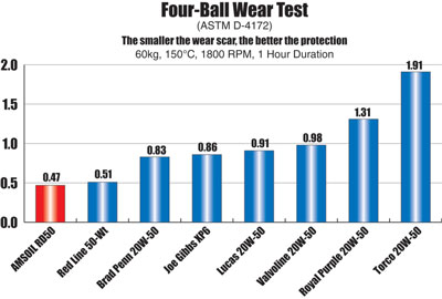 RD50 4-Ball Wear Test