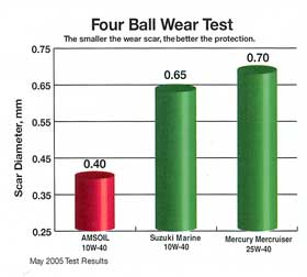 AMSOIL 10W-40 WCF 4-ball Wear Test