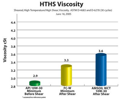 HTHS Viscosity Chart AMSOIL 10W-30 WCT